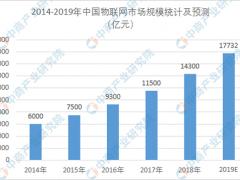 2019年中国物联网产业链上中下游市场分析