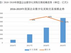 """京东智能采购成后疫情时代企业管理""""标配"""" 2020年市场规模有望过万亿"""