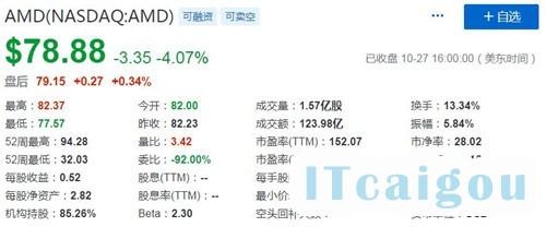 AMD股价表现