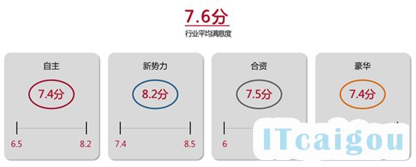 中国智能车联App排名:蔚来第一 特斯拉被甩到十五