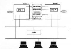 HP双机软件MC ServiceGuard
