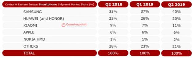 2019年Q2中欧/东欧市场手机份额:三星、华为、小米前三